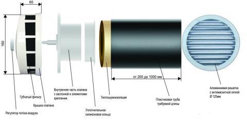 Устройство приточного клапана КИВ-125 и КПВ-125